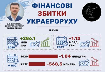 """ДП """"Украерорух"""" за 9 місяців 2020 року отримав мільярд збитків"""