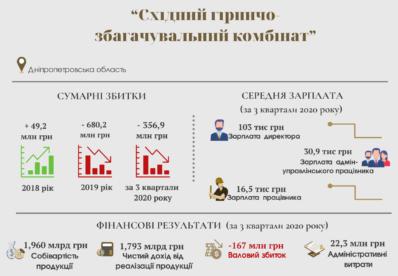 """ДП """"Східний ГЗК""""другий рік поспіль звітує про сотні мільйонів збитків"""