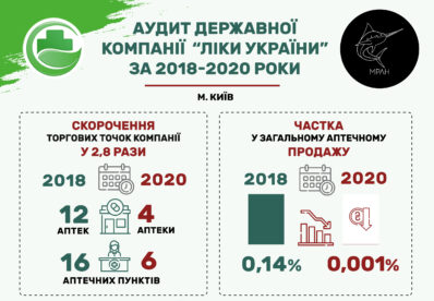 """Держкомпанія """"Ліки України"""" отримала мільйонні збитки"""