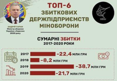 Рейтинг збиткових підприємств Міноборони у 2020 році