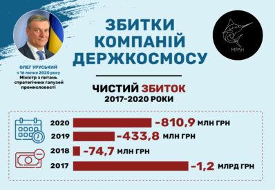 Збитки компаній Держкосмосу за 2020 рік склали 810,9 млн грн